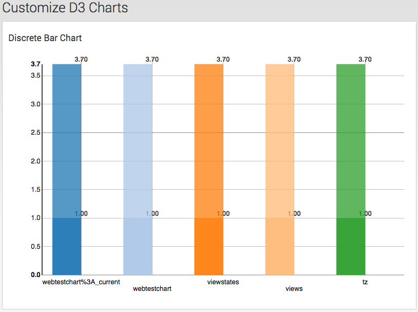 Adding D3 Visualizations to Splunk Dashboards | Function1