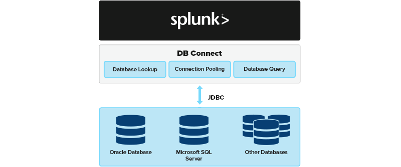 Troubleshooting Tips for Splunk DB Connect 3 | Function1