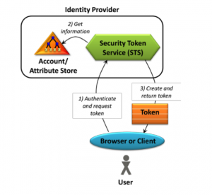 Claims-based authentication diagram