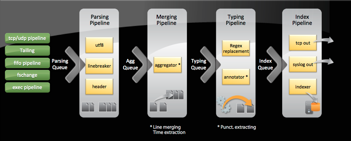 Splunk Data Input Pipeline and Processors | Function1